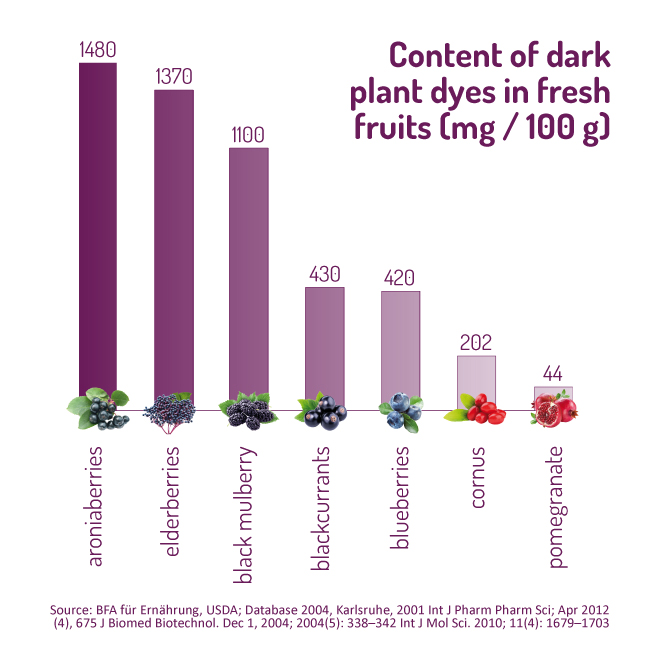 Anthocyanins in comparison