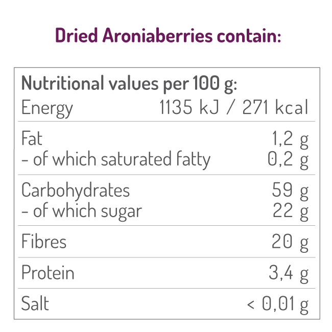 Ingredients of Aronia Berry
